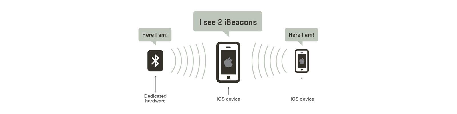 beacon app development company