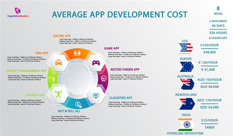 average app development cost