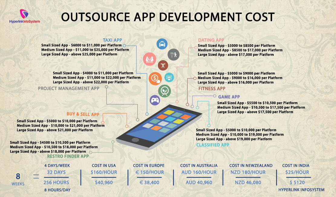 Outsource App Development Cost