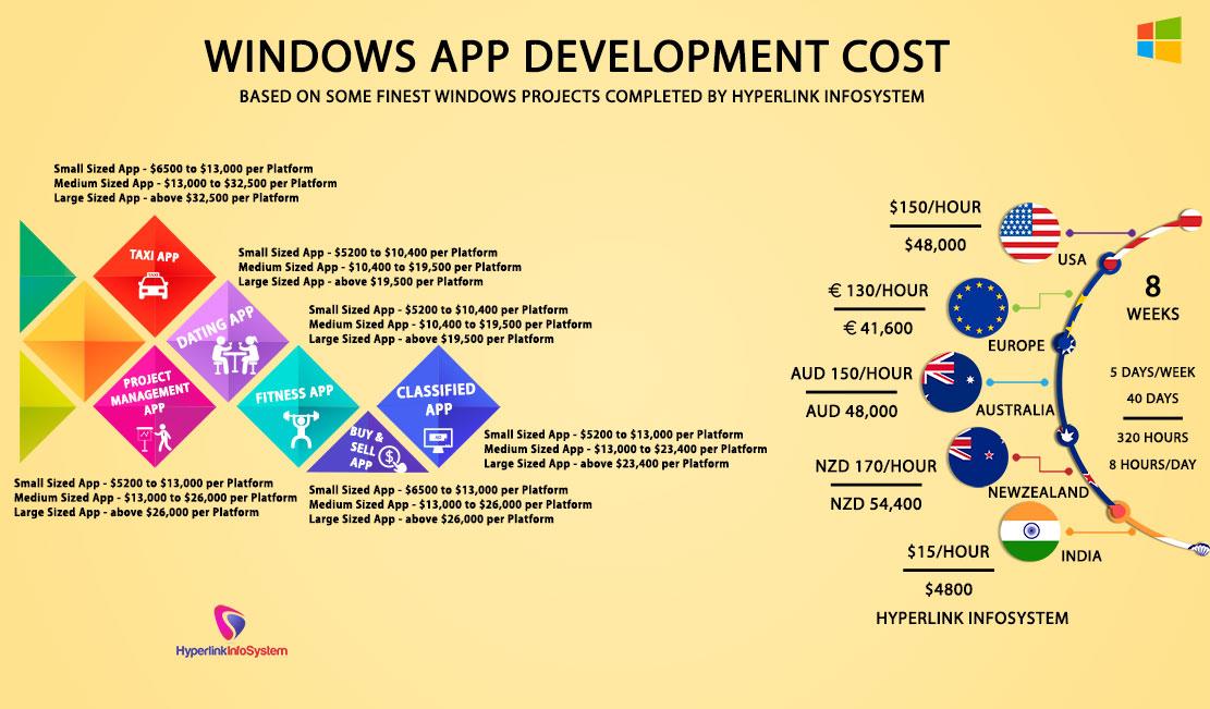 Windows App Development Cost