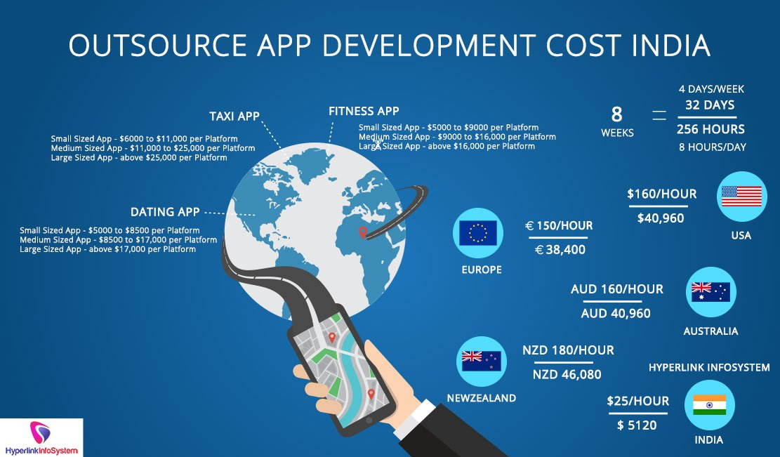 Outsource App Development Cost India