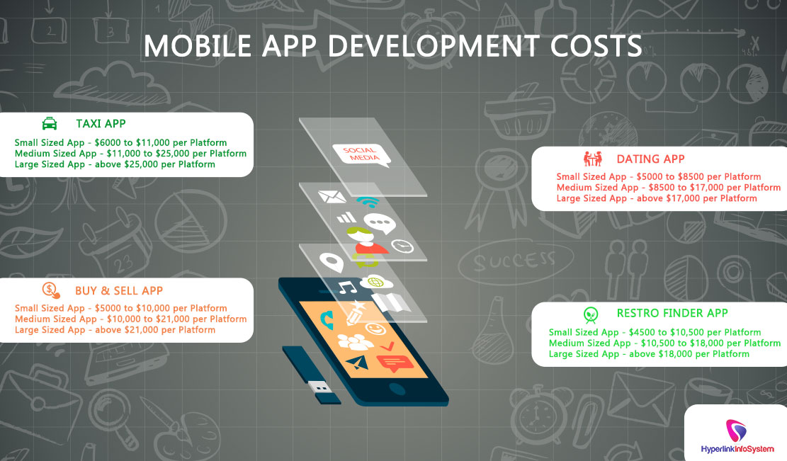 Mobile App Development Costs