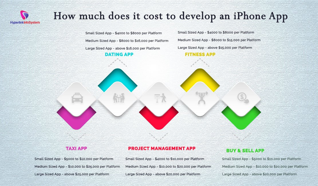 how much does an iphone cost to make how much does it cost to develop an iphone app 7214