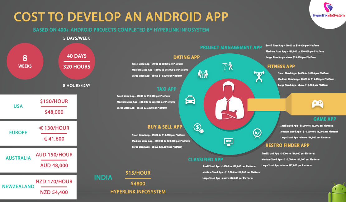 Cost to Develop an Android App