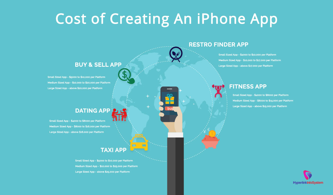 Cost of creating an iPhone App