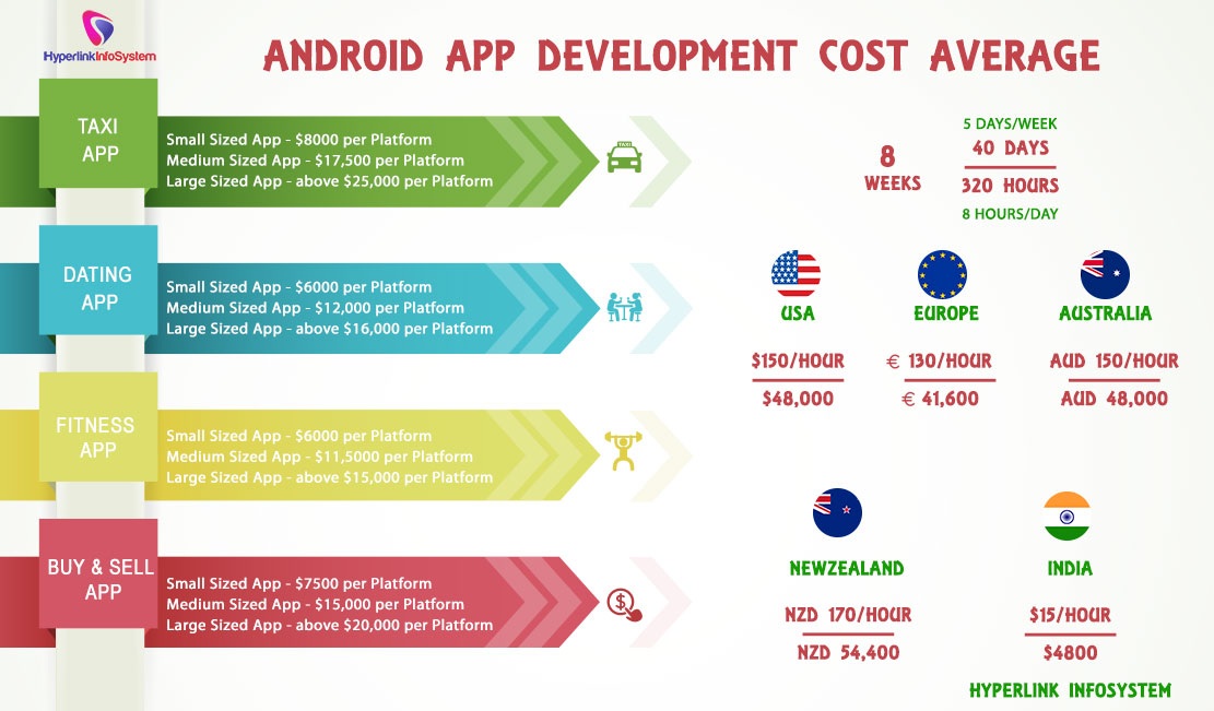 Android app development cost average