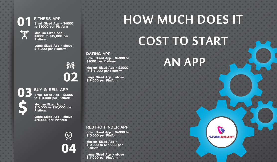 How much does it cost to start An App