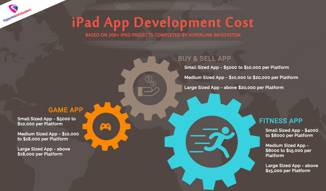 iPad App Development Cost