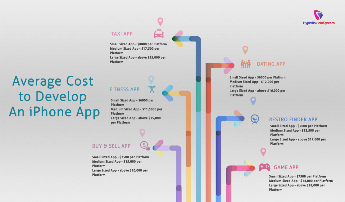 Average cost to develop an iPhone app