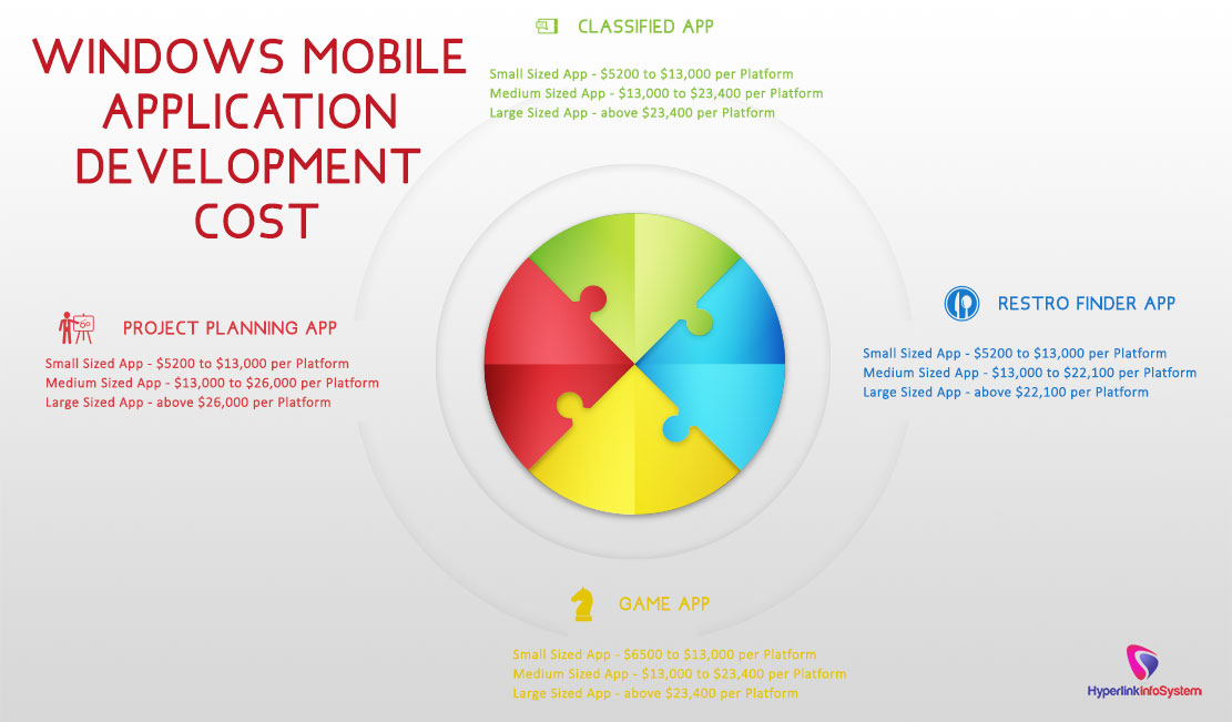 Windows Mobile Application Development cost