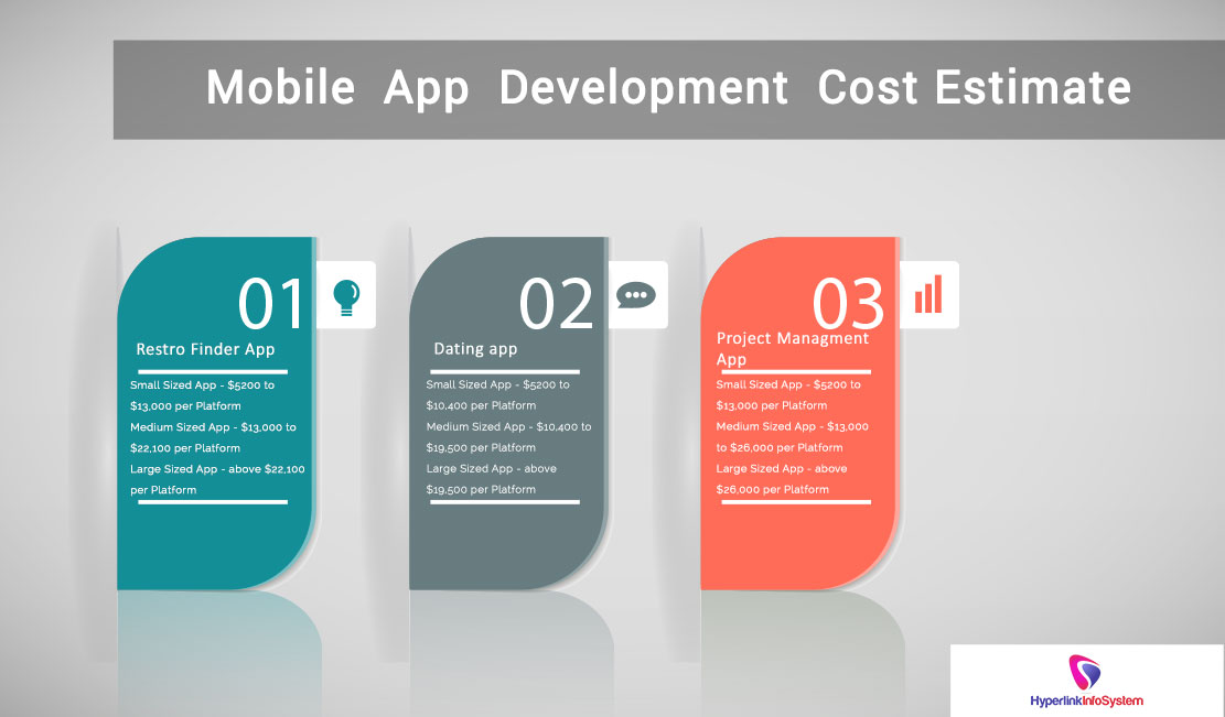 Mobile app development Cost Estimate