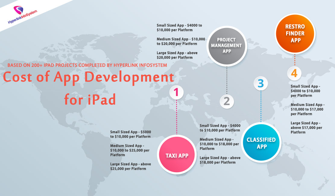 Cost of app development for iPad