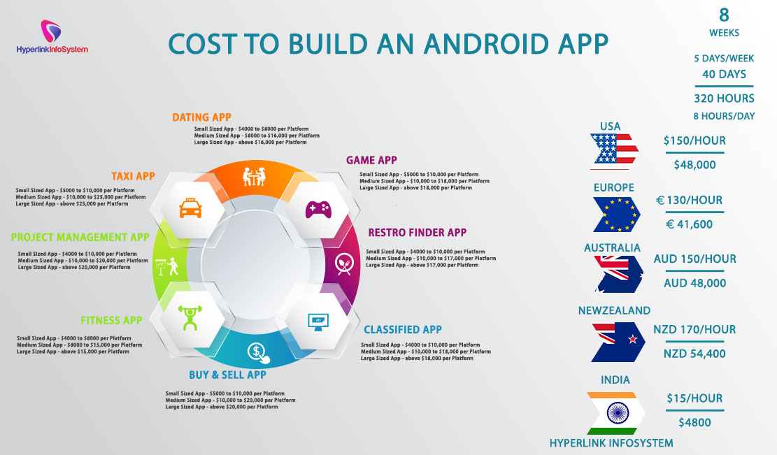 Cost to build an android app