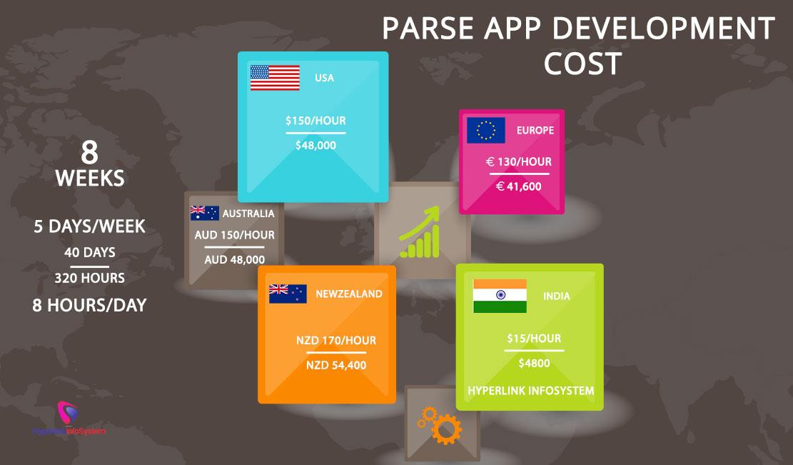 Parse app development cost