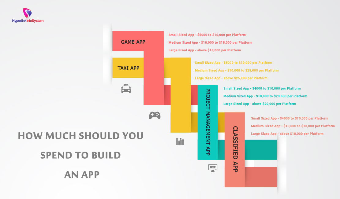 How much should you spend to build an app