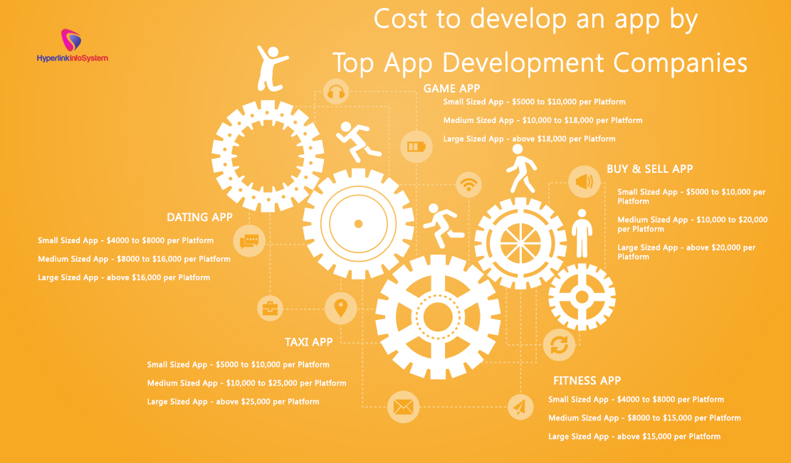 Cost to develop an app by Top app development companies