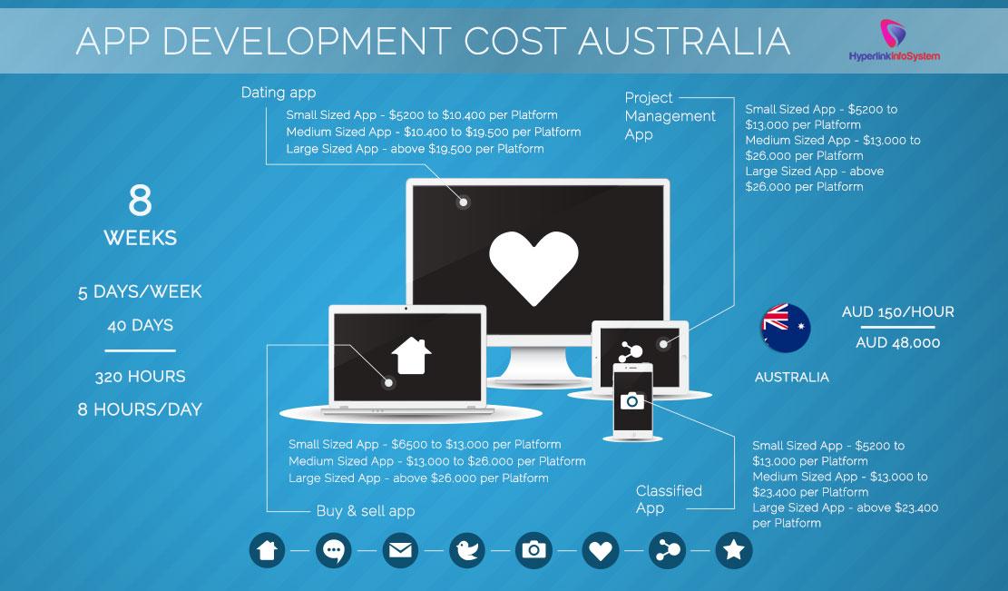 App Development Cost Australia