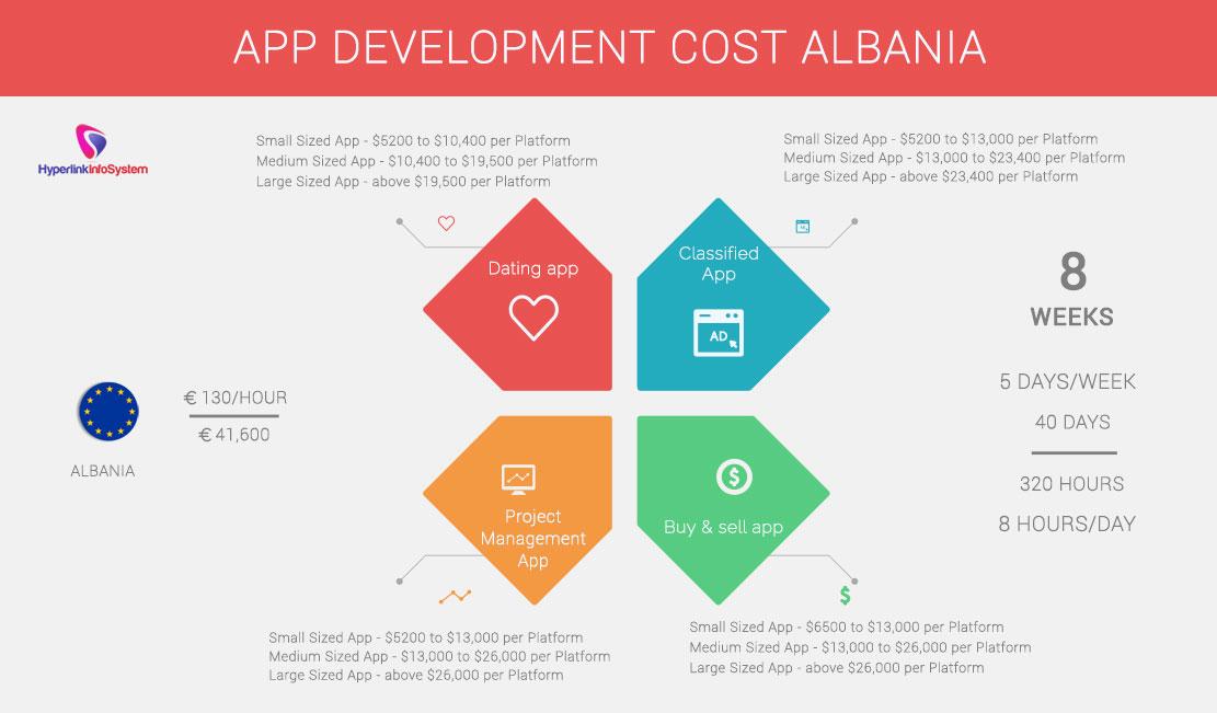 App Development Cost Albania