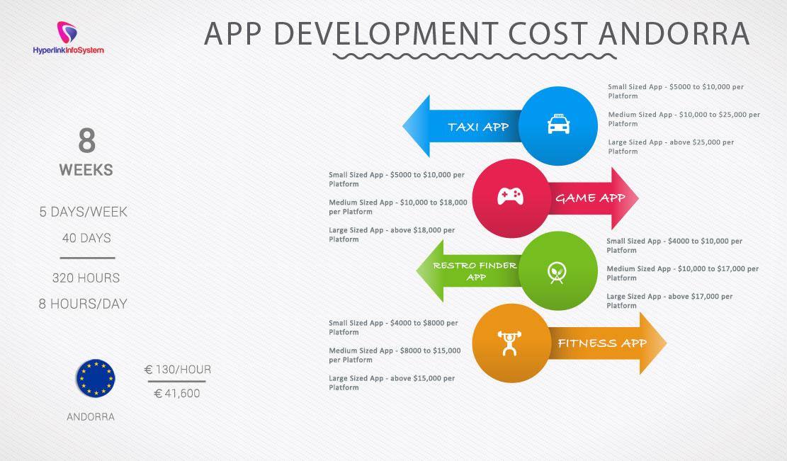 App Development Cost Andorra