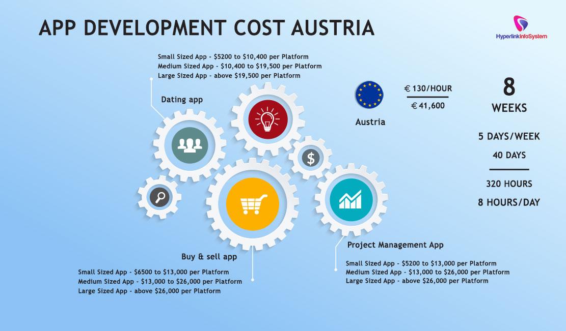 App Development Cost Austria