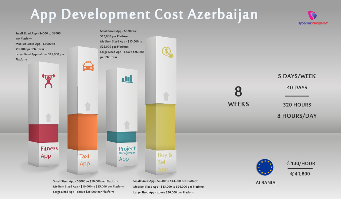 App Development Cost Azerbaijan