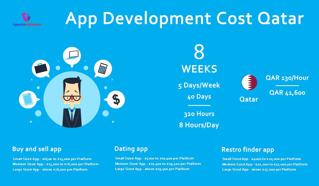 App Development Cost Qatar