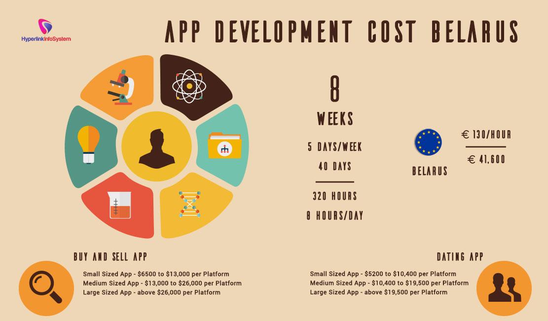 App Development Cost Belarus