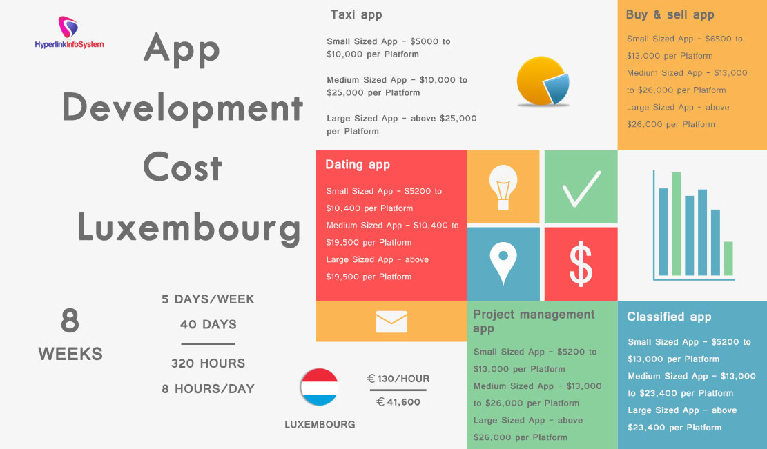 App Development Cost Luxembourg