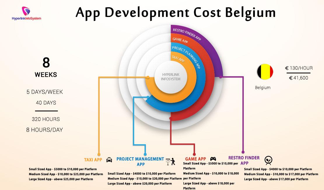 App Development Cost Belgium