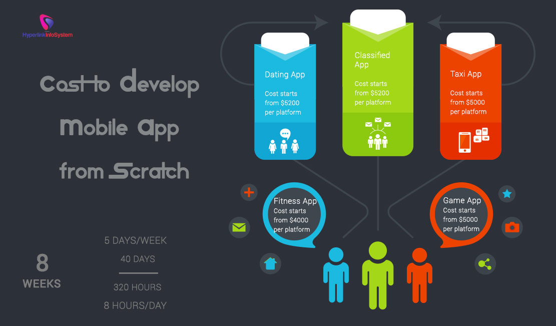 Cost to develop Mobile app from scratch