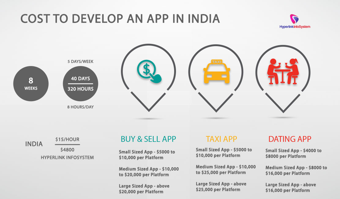 Cost to develop an app in India