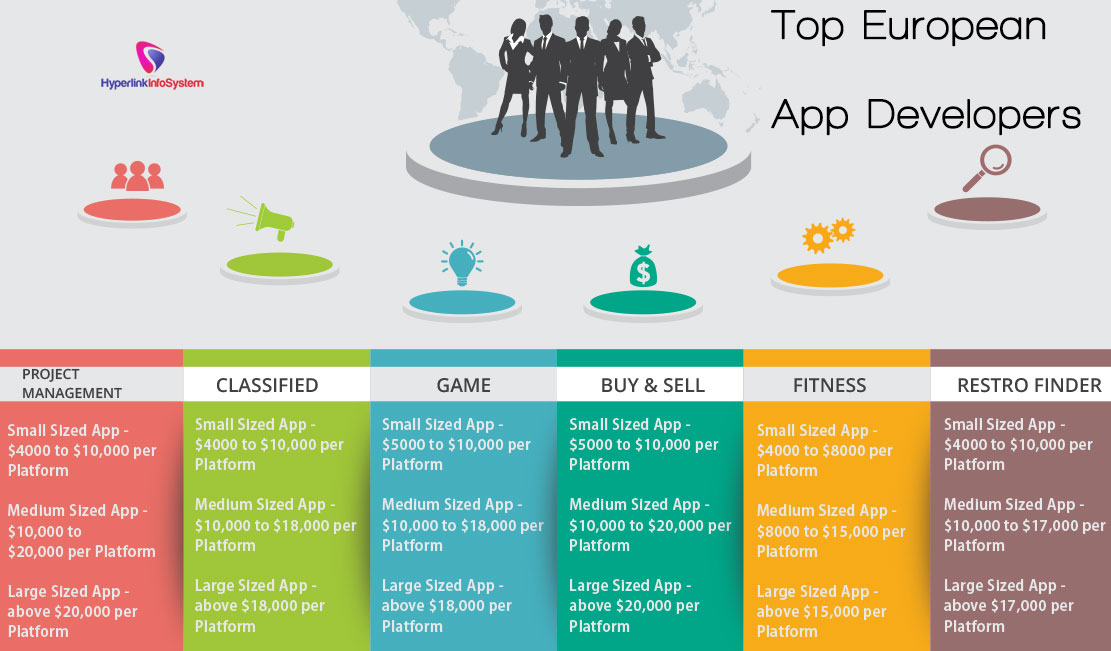 Top European app developers
