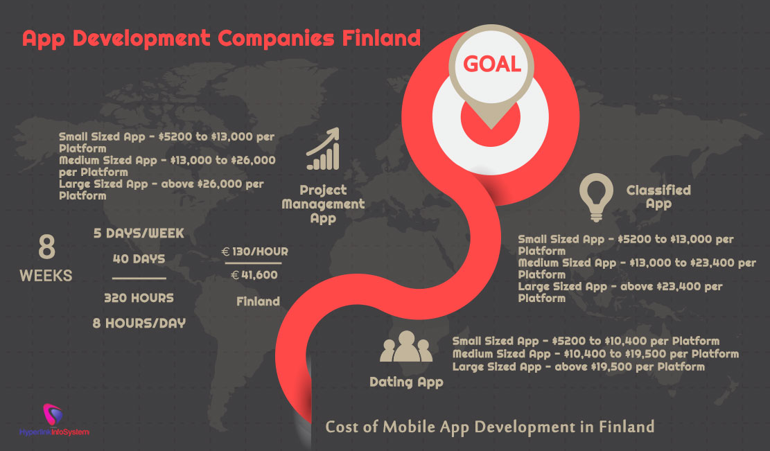 Cost of Mobile App Development in Finland