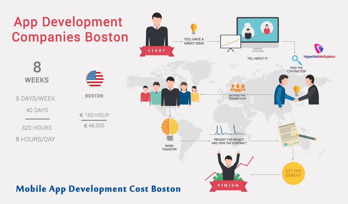 Mobile App Development cost Boston