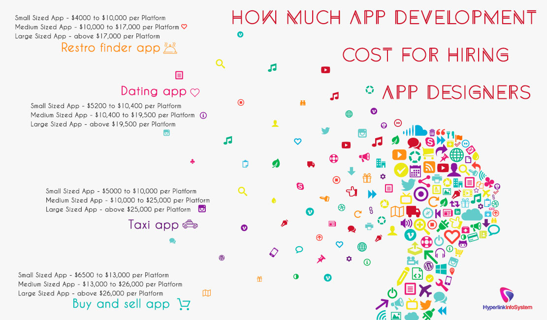 How much App Development cost for hiring App Designers