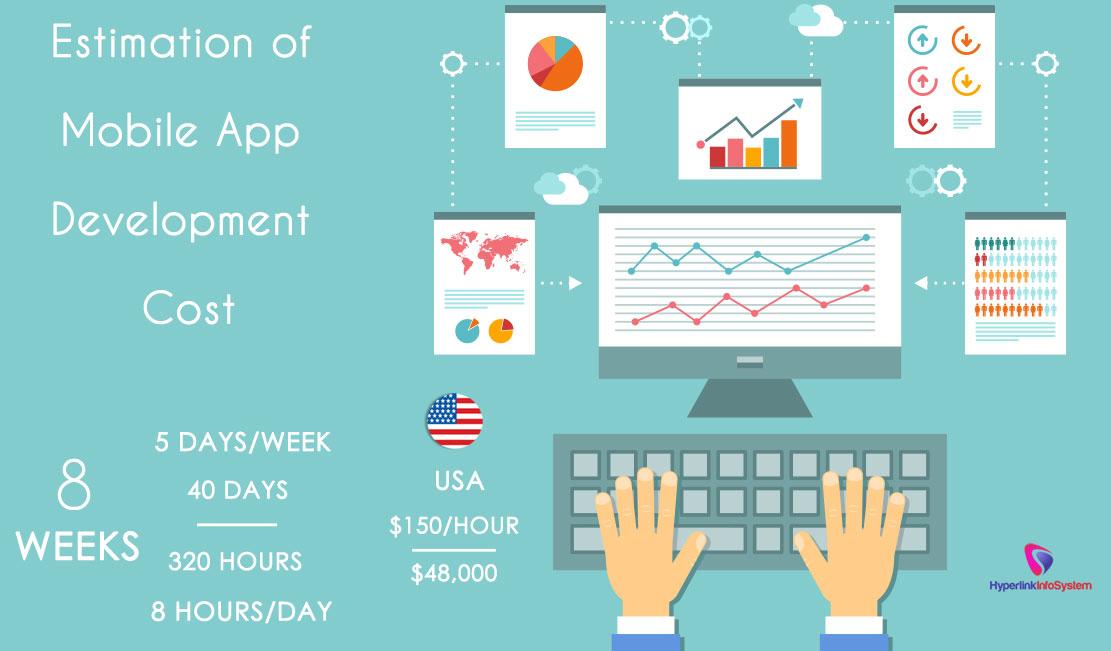 Estimation of mobile app development cost