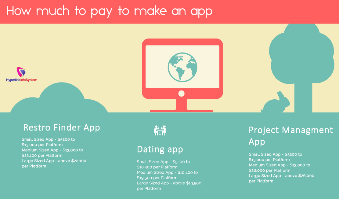 How much to pay to make an app
