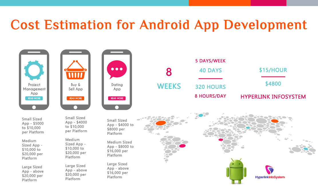 Cost estimation for Android App Development