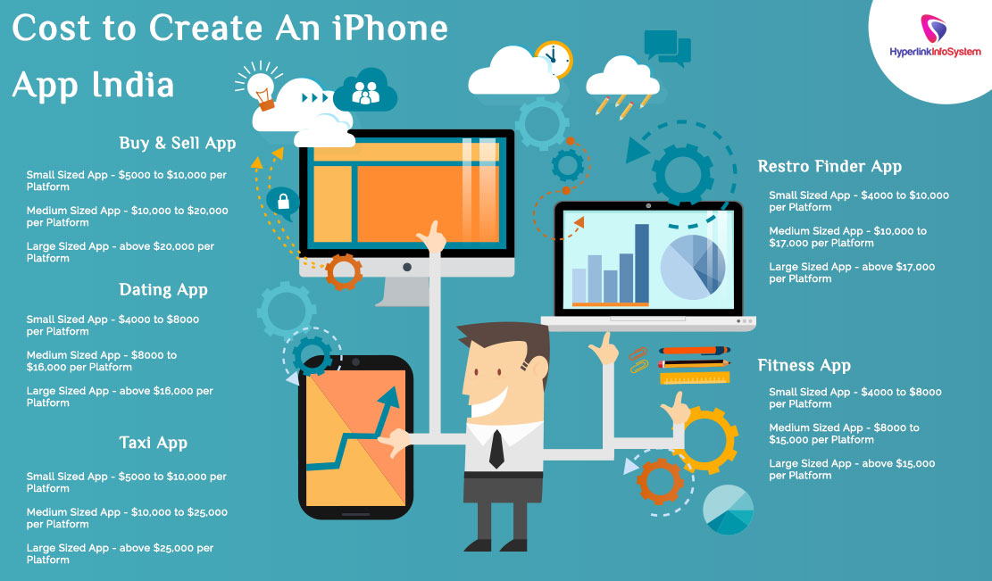 Cost to create an iPhone app India