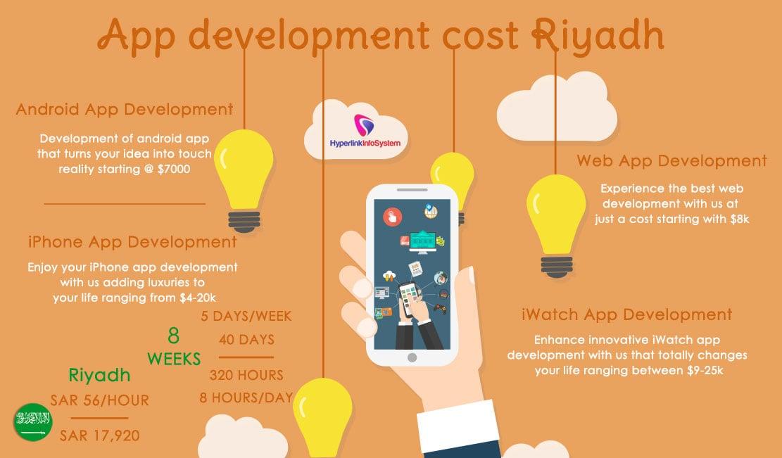 App development cost Riyadh