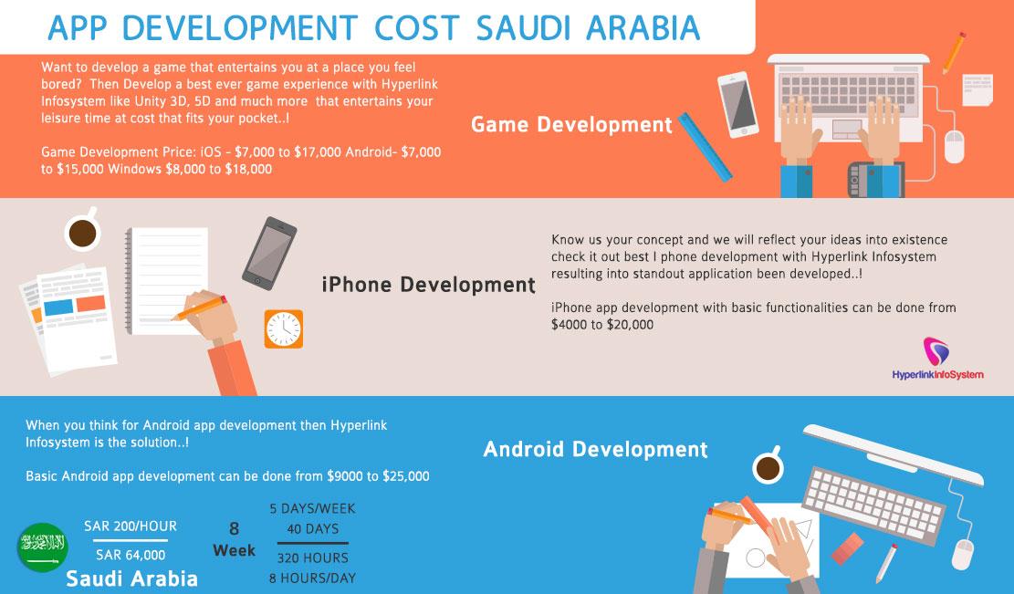 App development cost Saudi Arabia
