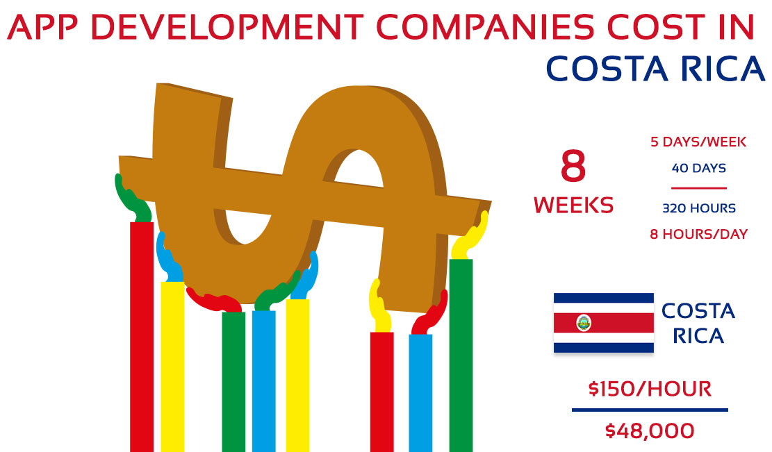 App Development Companies Cost in Costa Rica