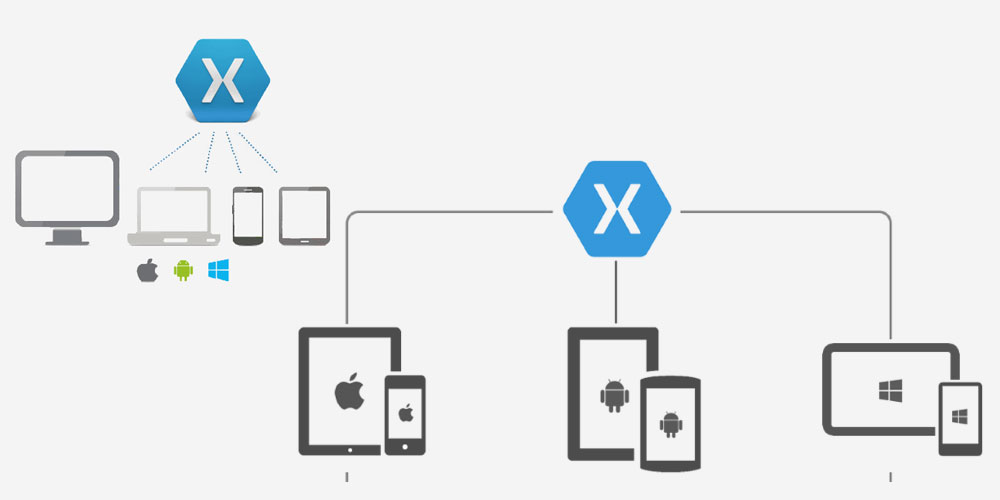 Know how Xamarin  Scores out other platform as the best cross-platform app development trending 2016