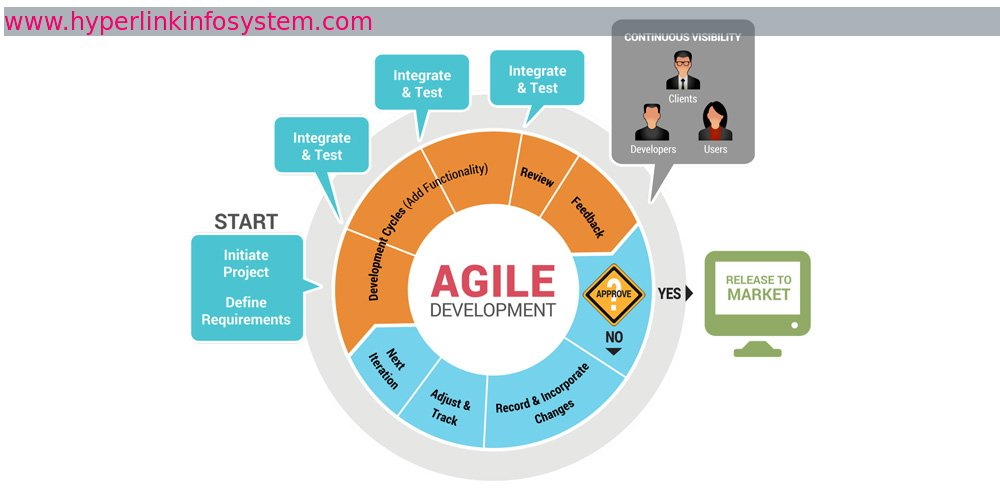 Know Agile methodologies-used in software development to support various company for unpredictable action