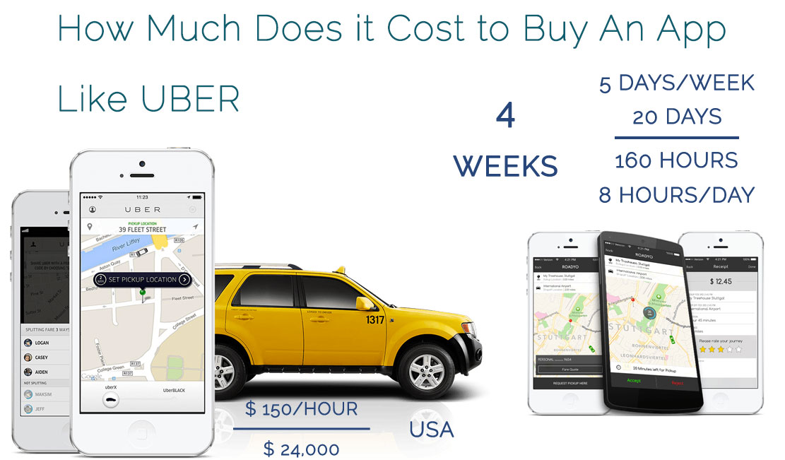 How much Does it cost to Buy an app like UBER