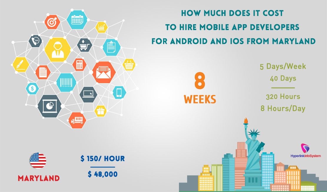 How much does it cost to hire mobile app developers for android and iOS from Maryland