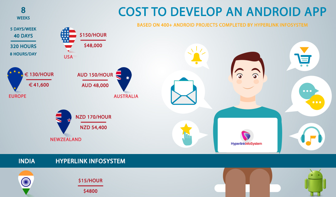Cost to make an android app