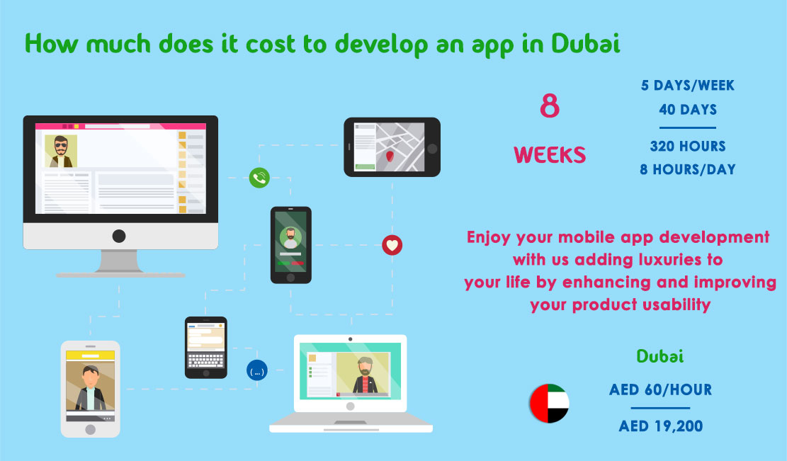 How Much Does It Cost To Develop An App In Dubai