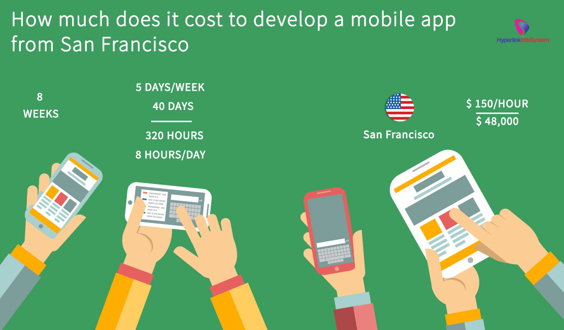 How much does it cost to develop a mobile app from San Francisco