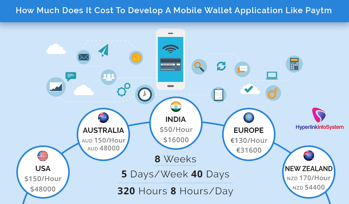 app development cost like paytm
